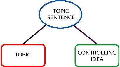 Topic Sentences and Signposting